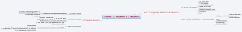 Republique et citoyennete
