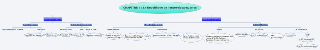France entre-deux-guerres